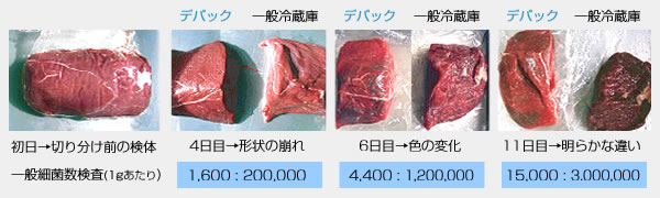 beef-comparison