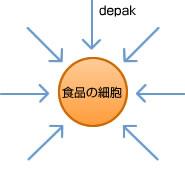 drip-d